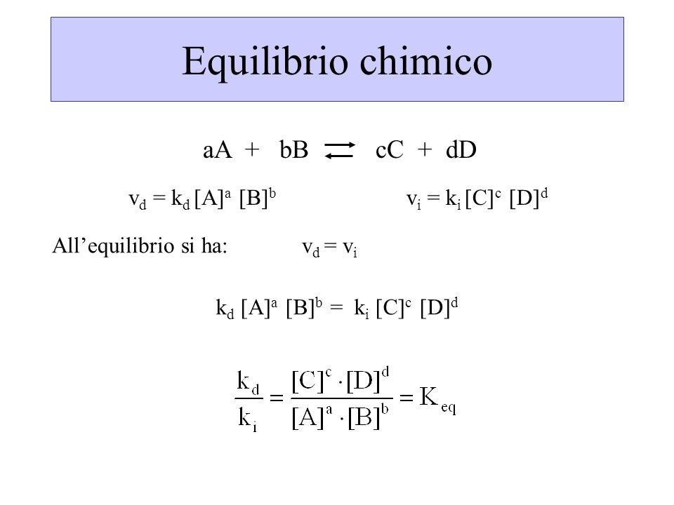 Equilibrio chimico aA + bB cC + dD vd = kd [A]a [B]b vi = ki [C]c [D]d